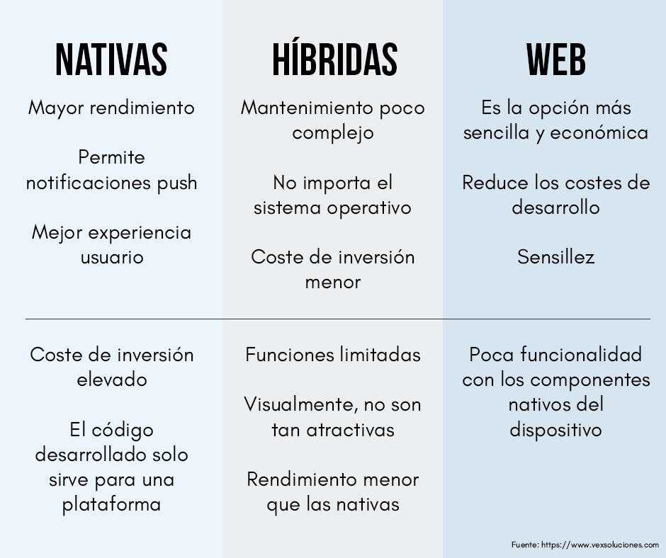 apps nativas, hibridas y web